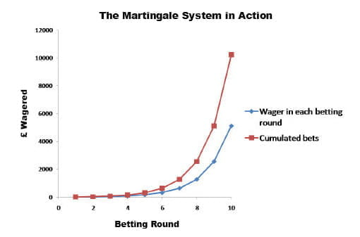 Betting Strategy Double - 15740